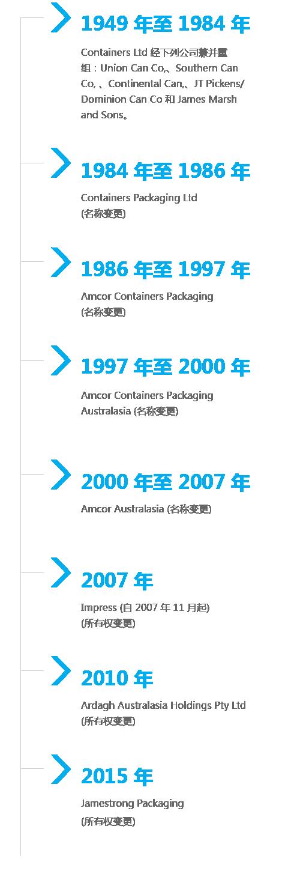 Jamestong Timeline