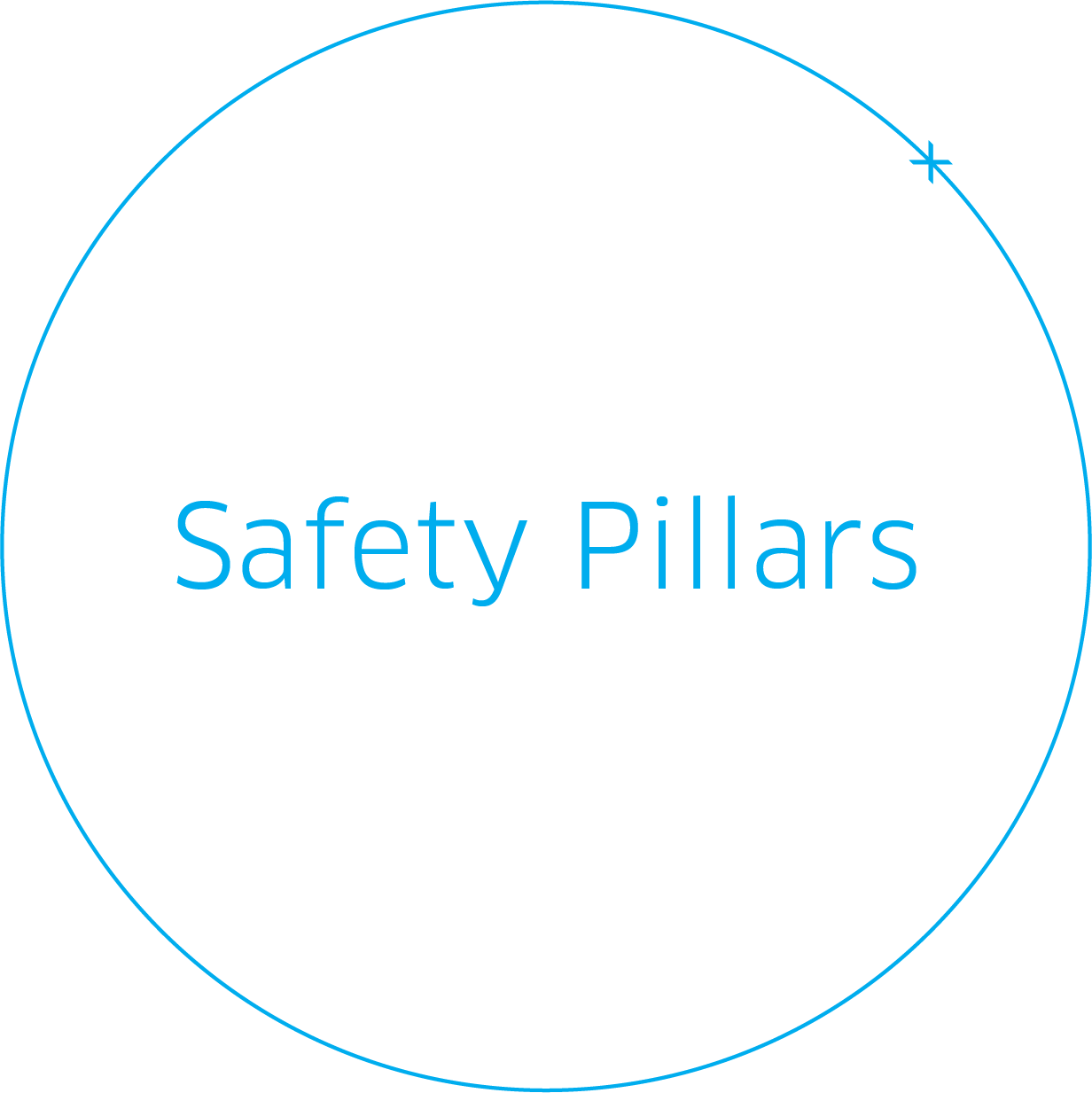 Safety Pillars